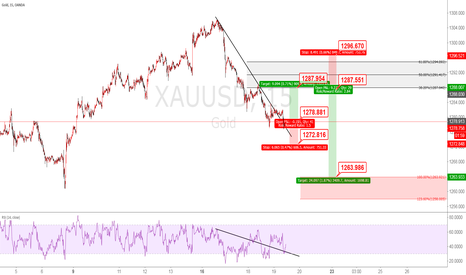 XAUUSD: XAUUSD Elliot wave analysis