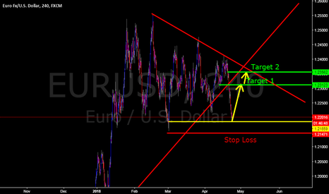 EURUSD: EURUSD on 24 April 2018 - Forex Khmer