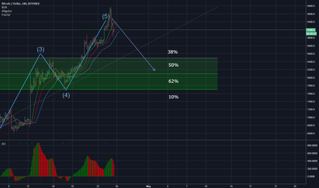 BTCUSD: BTC - the area of the end of the correction