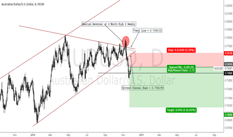 AUDUSD: Time to Short