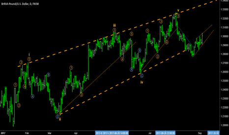 GBPUSD: GBPUSD - Wave structures for Cable.