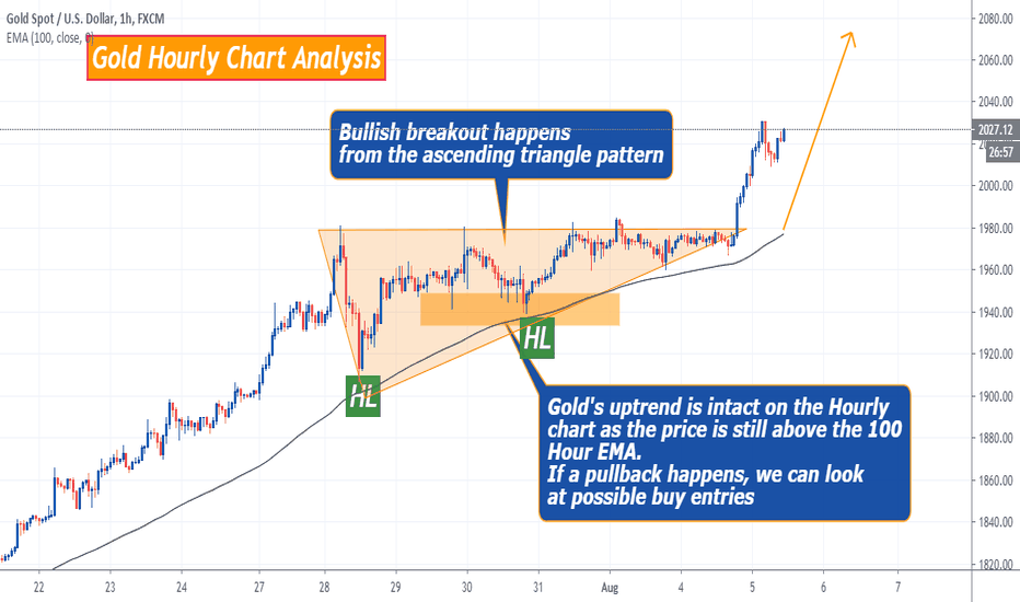 Dow Jones Live Intraday Chart Asas Forex Malaysia Hasan Hd Salon
