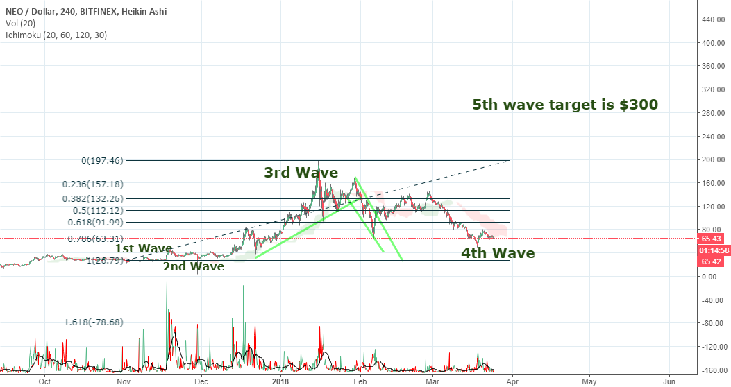 NEO waves