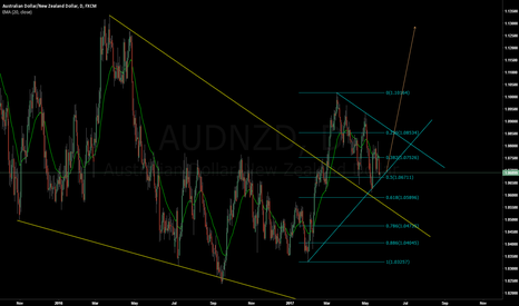 AUDNZD: AUDNZD - Long from here