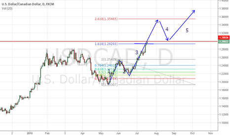 USDCAD: Wave 3 extension