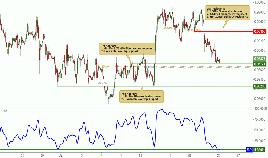 USDCHF: USDCHF Testing Support, Potential Bounce!