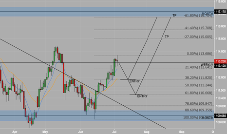 USDJPY: HOW DEEP THE PULLBACK WILL BE ?