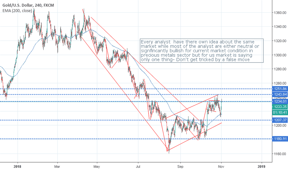 XAUUSD: Will Gold Investors Get Tricked?