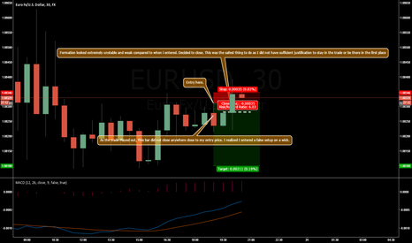 EURUSD: EURUSD SHORT Trade journal entry