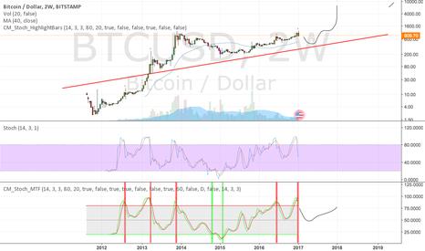 BTCUSD: Bitcoin path 2017