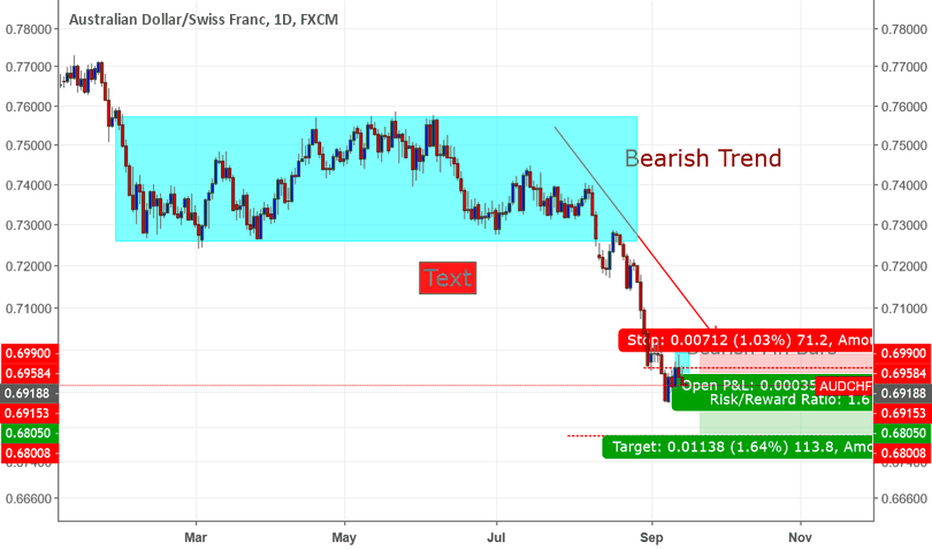 AUDCHF: Audchf sell with bearish trend +Pin bar