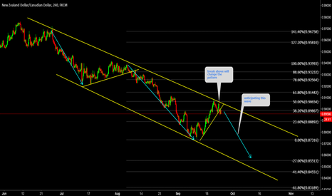 NZDCAD: NZDCAD One more wave down is on card