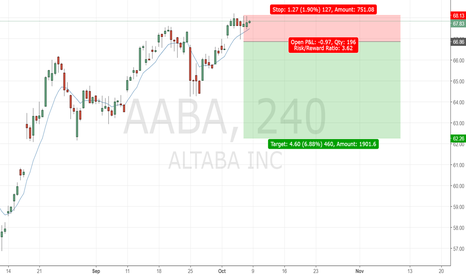 AABA: sell if close below MA