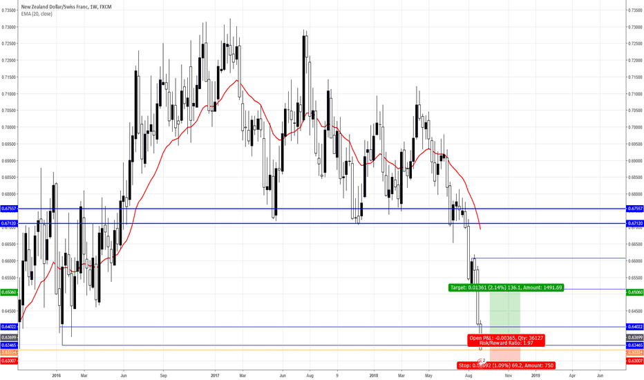 NZDCHF: Buy at  long term support