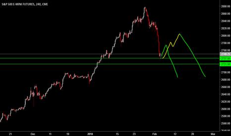 ES1!: POP 2 DROP on Equities.