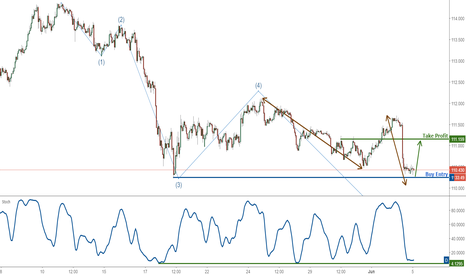 USDJPY: USDJPY profit target reached perfectly once again,prepare to buy