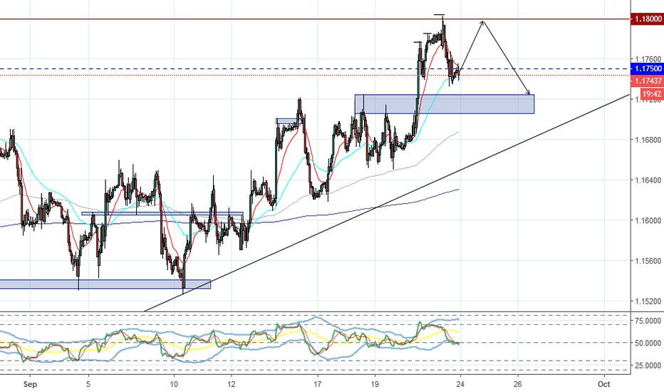 EURUSD: EURUSD - Analysis for the week