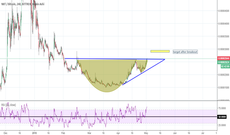 NXTBTC: NXT is going to do breakout