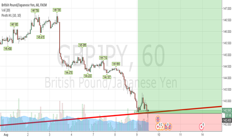GBPJPY: GBPJPY Closer look