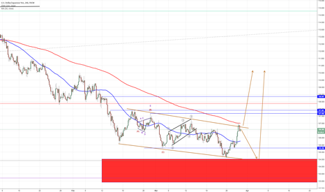USDJPY: There are two possibilities here