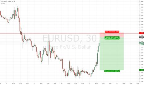 EURUSD: Short $EURUSD Trading Idea #forex