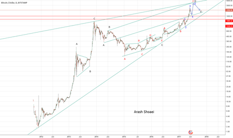 BTCUSD: Neo wave analysis : BTCUSD Daily frame overveiw