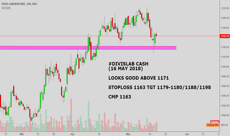 DIVISLAB: #DIVISLAB CASH : LOOKS GOOD ABOVE 1171