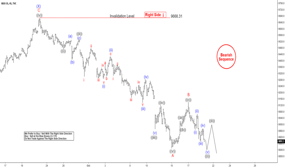 IBEX35: IBEX Elliott Wave Calling Rally To Fail For Further Downside
