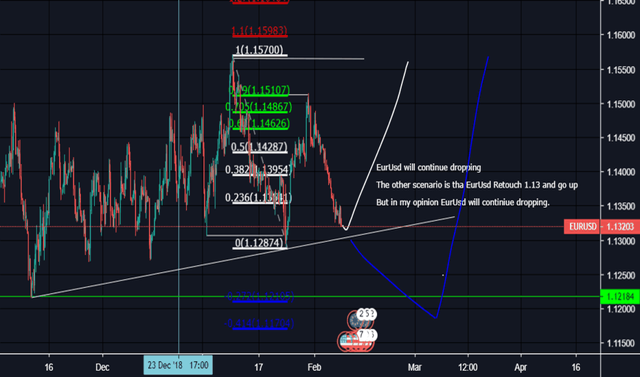 EURUSD: EurUsd will make new lows and then go up Breaking old Highs