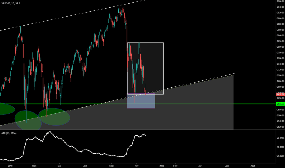 SPX: Weekly Forex Trade 10