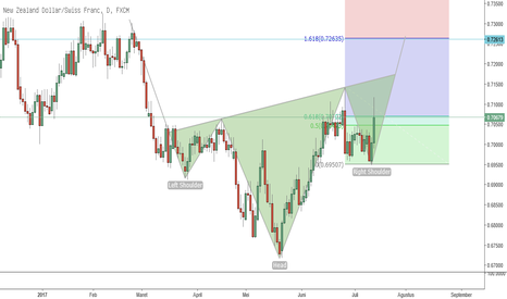 NZDCHF: NZDCHF inv head & shoulder
