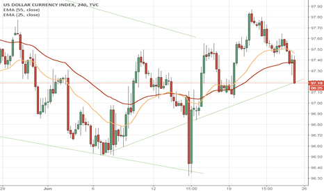 DXY: DXY up trend