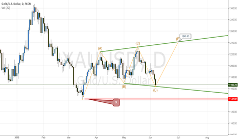 XAUUSD: gold daily-long
