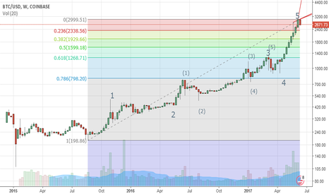 BTCUSD: BTC Elliott Wave Count - Near Term Top? #BTC