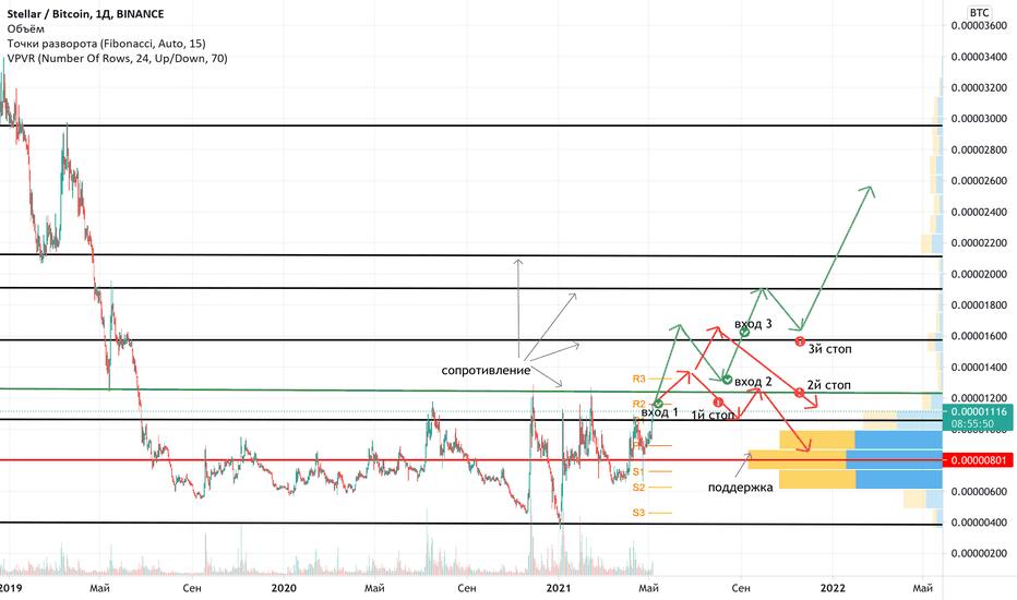 AZT Stock Price and Chart — OSL:AZT — TradingView