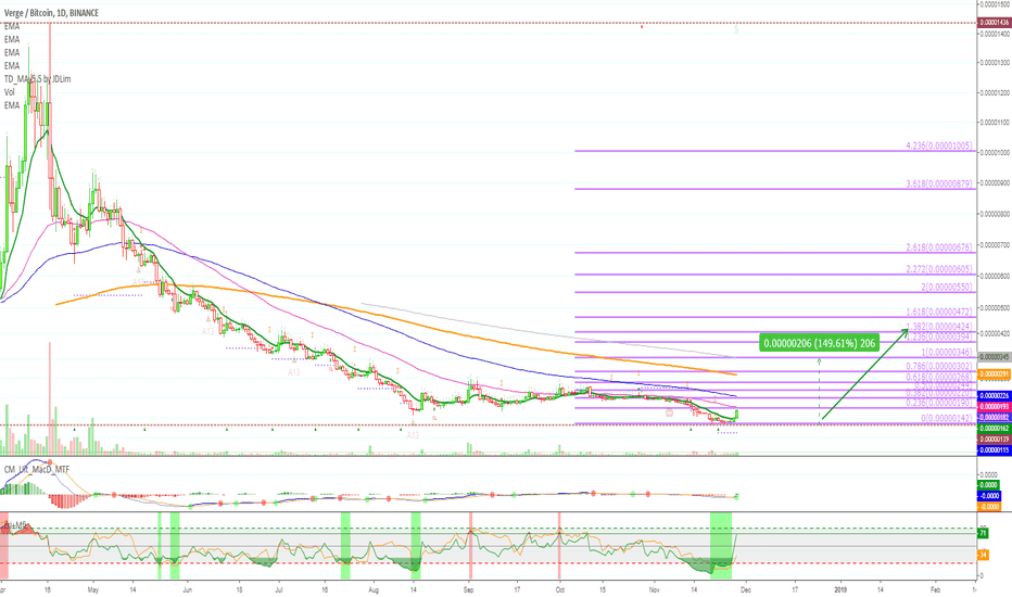 XVGBTC: [XVGBTC] Verge is moving - Strong Potential [150% PP]