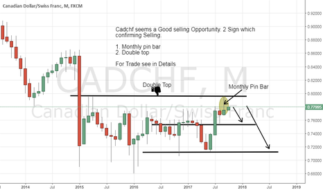 CADCHF: Cadchf Good Selling opportunity . Sell advice