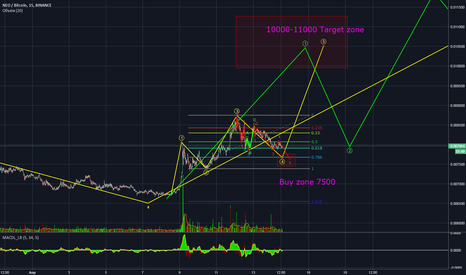 NEOBTC: Neo buy zone and sell zone