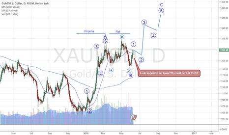 XAUUSD: 1 of C of B in progress?