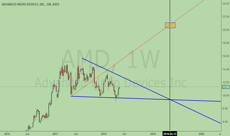 AMD: AMD, bullish Wolfe Wave