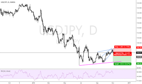 USDJPY: TIME TO SELL