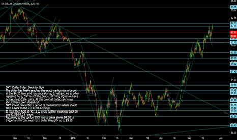 DXY: DXY Dollar Index Medium Term Target  92.40 now Reacheded