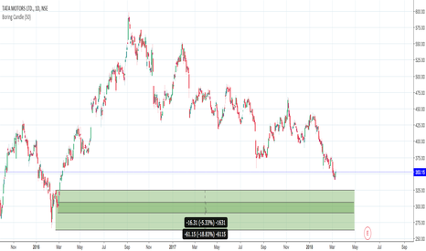 TATAMOTORS: TataMotors Long - Monthly Investment call