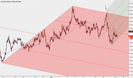 AUDUSD: Go with the flow - support zone test