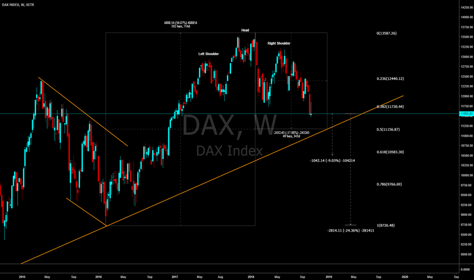 DAX: DAX : Head and Shoulder Pattern