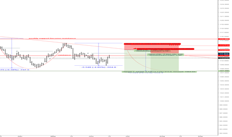 USDJPY: POSSIBLE RESHORT ENTRY FOR USDJPY
