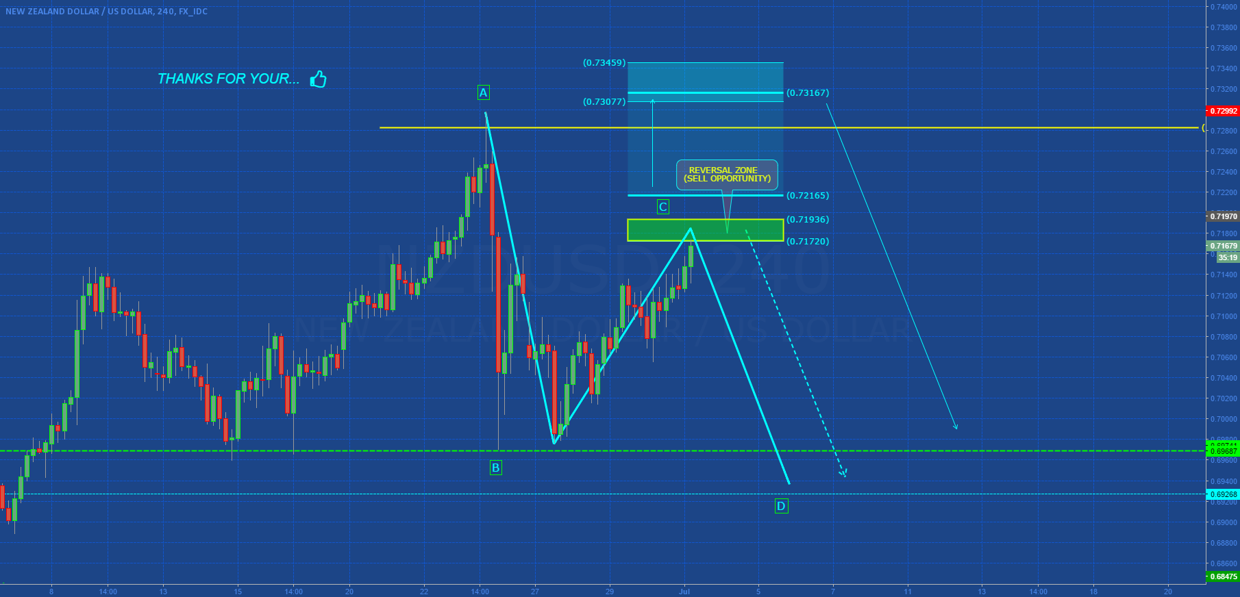 NZDUSD: BEARISH AB=CD IN DEVELOPMENT?