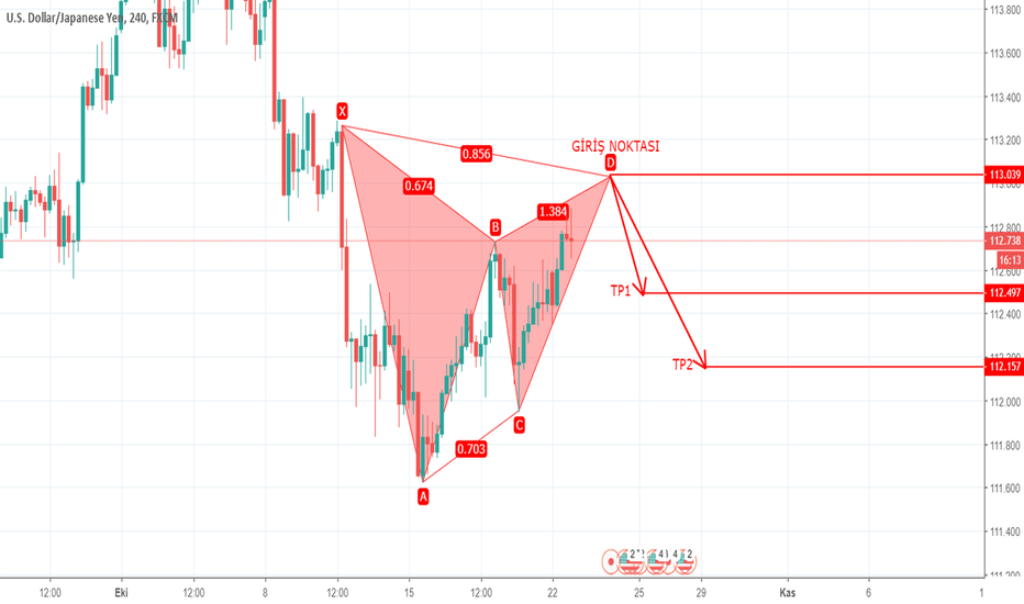 USDJPY: USDJPY 4H – HARMONIC PATTERN – BEARISH GARTLEY - 22.10.2018