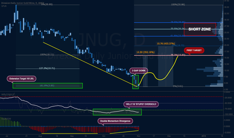 JNUG: Multiple Trade Reasons for JNUG Long Entry (Junior Gold Miners)