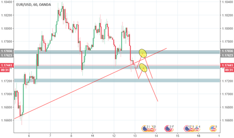 EURUSD: Mi primer análisis! acción del precio.